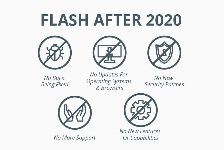 Adobe Flash After 2020