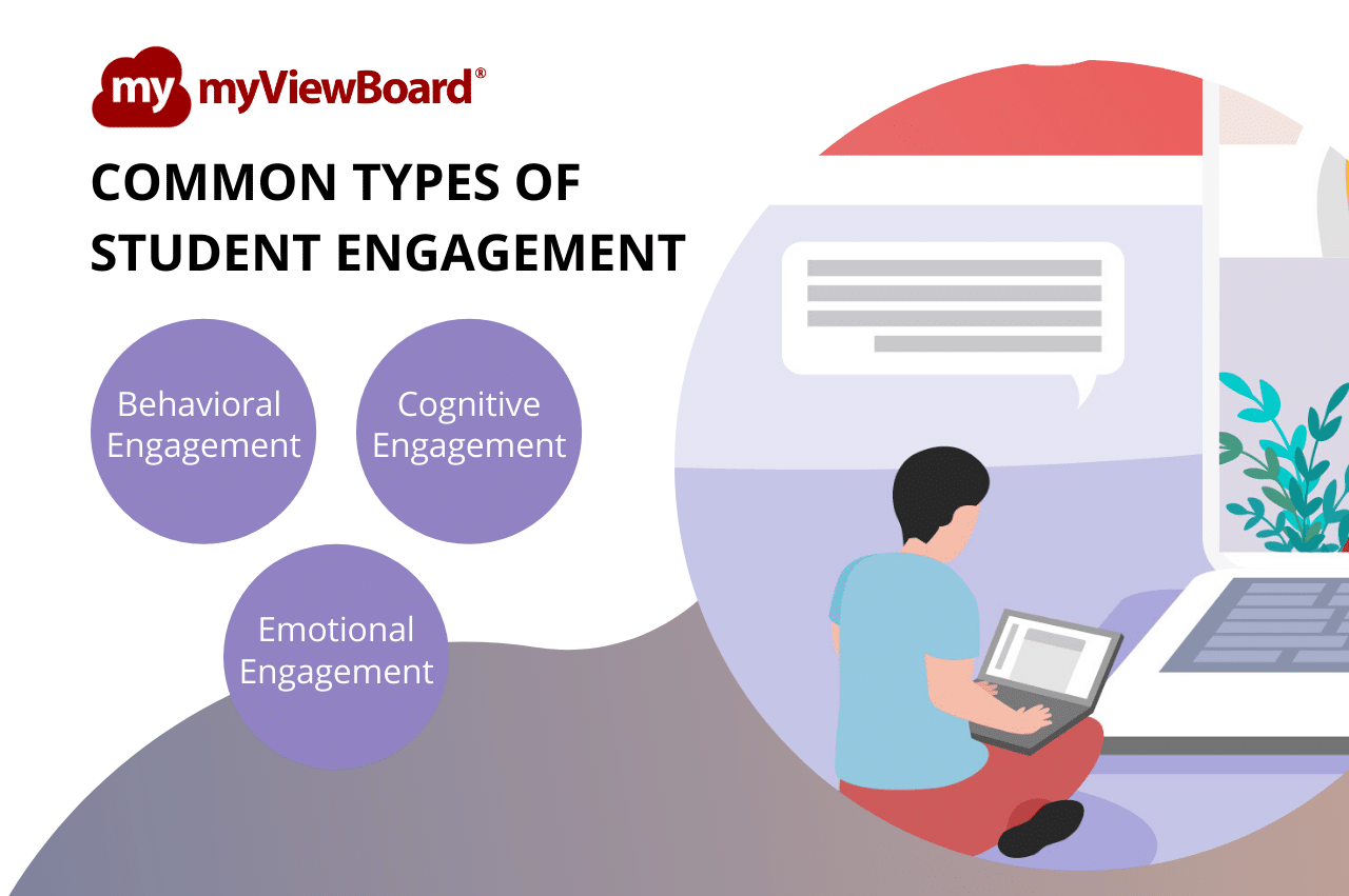 Engagement in a Virtual Classroom -Types of Student Engagement